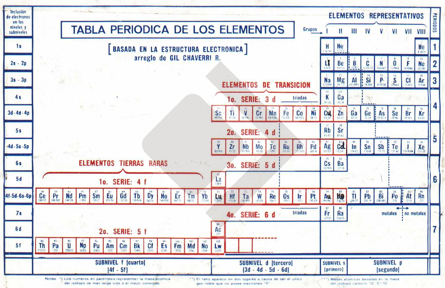 Wladhe - Tabla Periódica Gil Chaverri